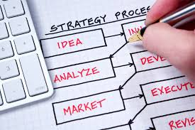 Strategic Planning Steps For Optimum Business Management