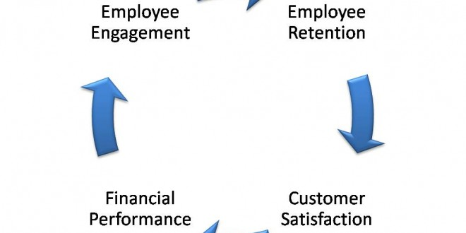 Reaping Results by Rewarding Employees