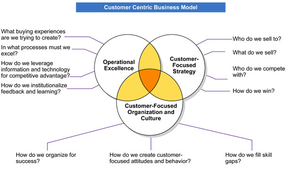 Customer-Centric-Business-Model