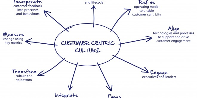 Building a Customer-Centric Organization – Quantum Physics of Beliefs