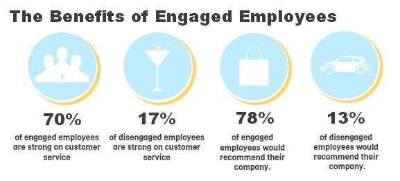 Engaged Employees – Part II