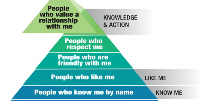 Building Effective Relationships