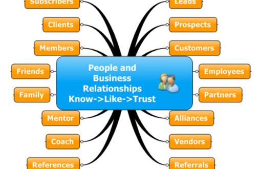 Skeptical Business Relationships